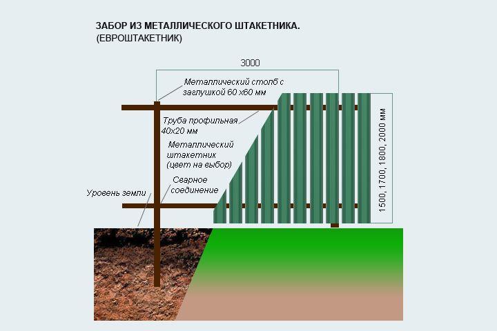 Как сделать забор из штакетин